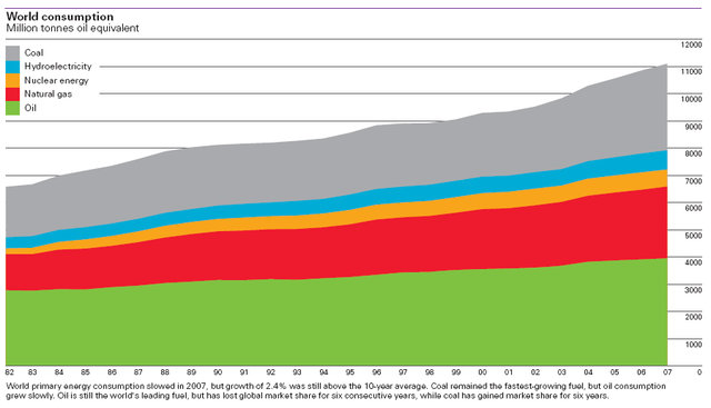 Oil use lost share in 2007, and coal use continued to grow most quickly