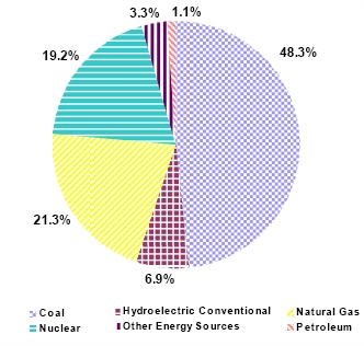 Where Our Energy Comes From (EIA Sept 2008)