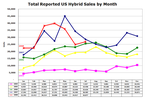 HEV sales for July 2008 were down, even before the financial problems of late summer and fall.