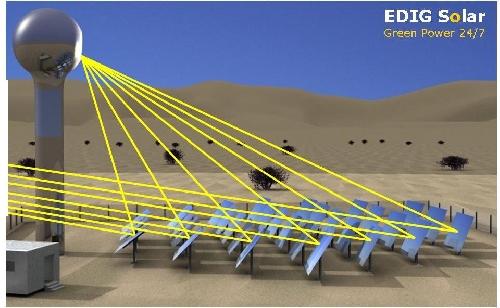 E.D.I.G. Solar Concentrator Design